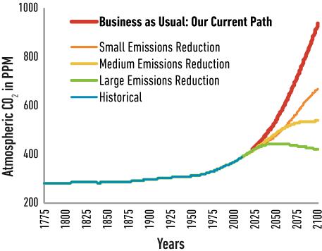 Emissionsscenarios