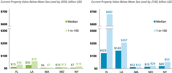 Property Value Below Msl