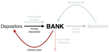 Bank Model Deposits