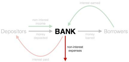 Bank Model Expenses