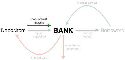 Bank Model Income