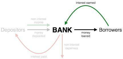 Bank Model Loans