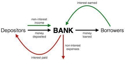 Bank Model Main