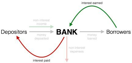 Bank Model Net Interest Margin