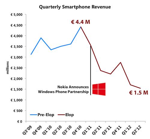 Nok Elop Revs Labels