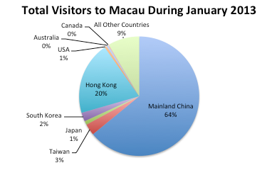 Visitors To Macau By Country