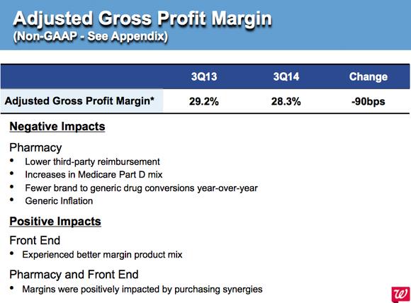 Walgreen Gross Profit Pic