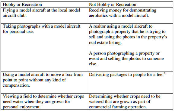 Faa Drone Guidelines