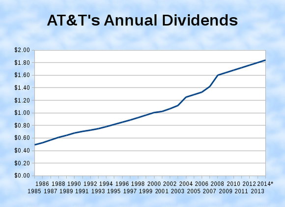 Is AT&T Inc the Dow's Most Perfect Dividend Stock? -- The Motley Fool