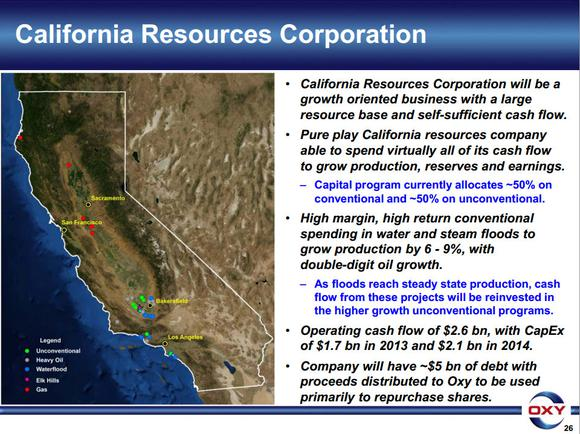 California Resources Corporation