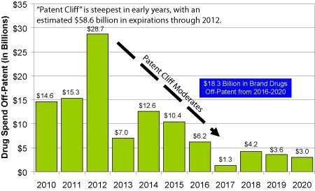 Patent Cliff