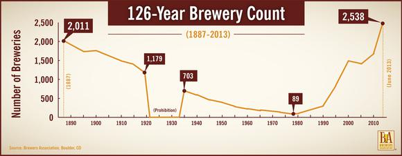 Craft Breweries
