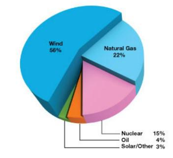 Nee Raw Natural Gas