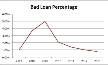Bad Loan Percentage