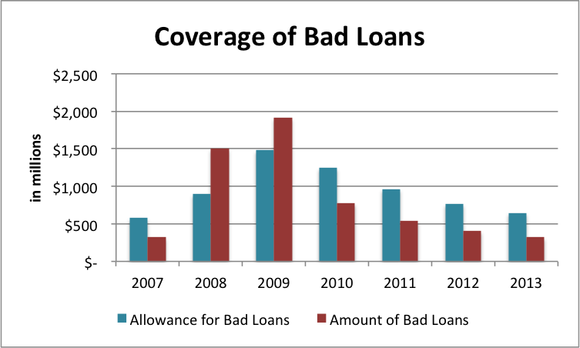 Coverage Of Bad Loans
