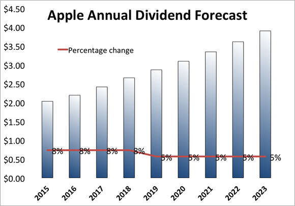 Apple Stock Dividend