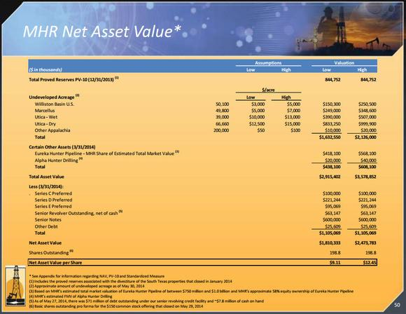 Mhr Net Asset Value