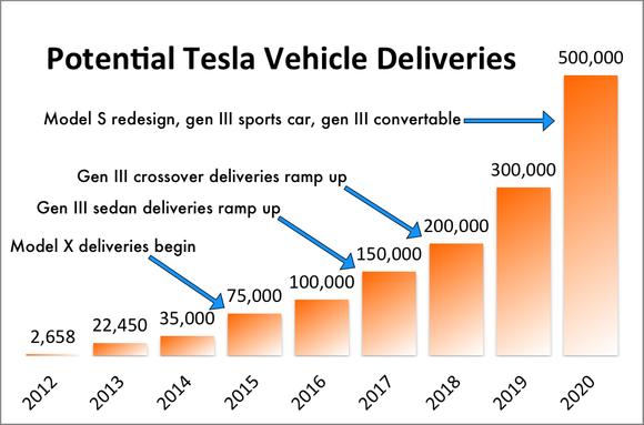 Tesla Potential Annual Sales