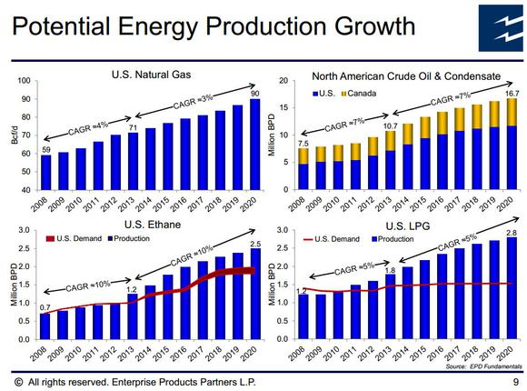 Epd Energy Production