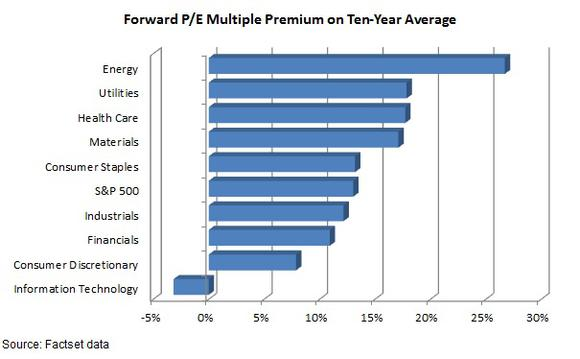 Consumer Discretionary Multiple Premium