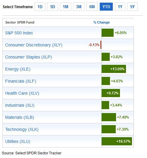 Consumer Discretionary Sector Return