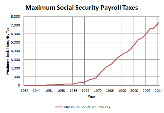 Ss Maximum Tax