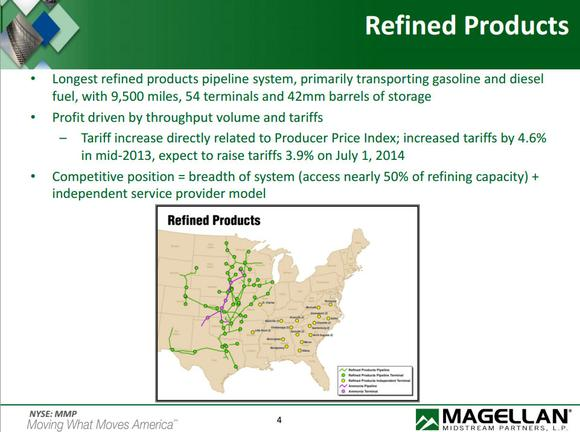 Mmp Refined Products