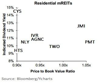 Mreits By Price To Book Graph