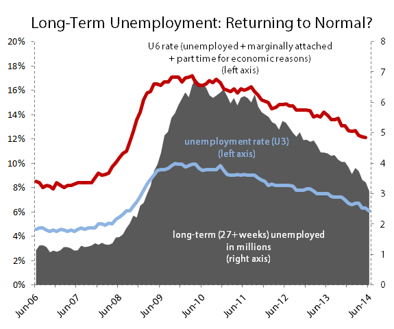 Blsunemploymentjune
