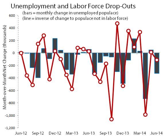 Laborforceunemploymentdropsjun