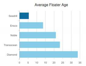 Sdrl Inv Pres Avg Floater Age