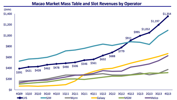 Macao Mass Market Table Revenue By Operator