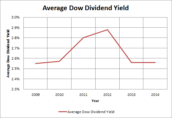 Dow Div Yield