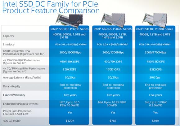 Intel Pcie Ssd
