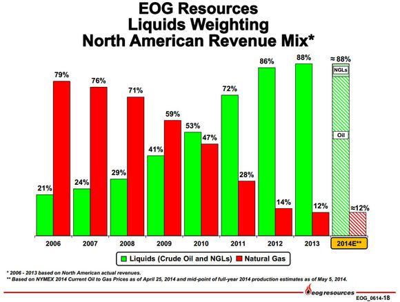Eog Resources Liquids Shift