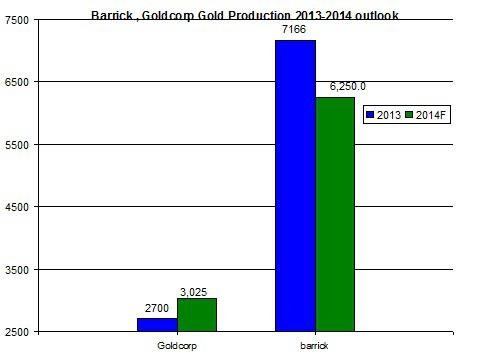 Production Goldco
