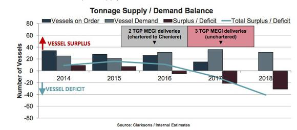 Lng Vessel Demand