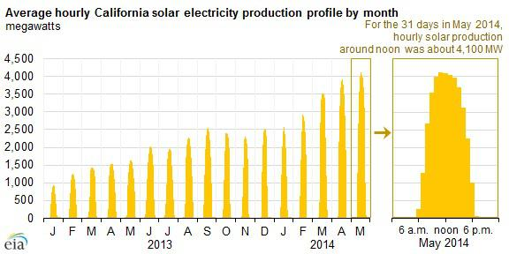 California Solar Production