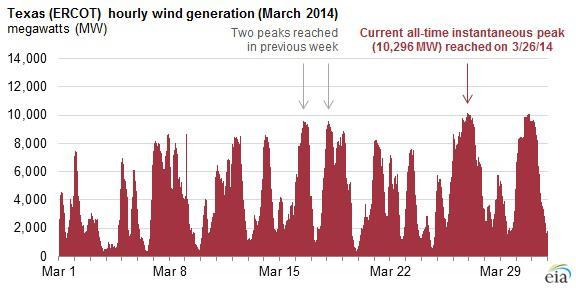 Texas Hourly Wind Generation