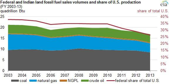 Fed Fossil Fuels Sales Volume