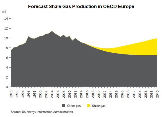 Eia Shale Gas Forecast Europe