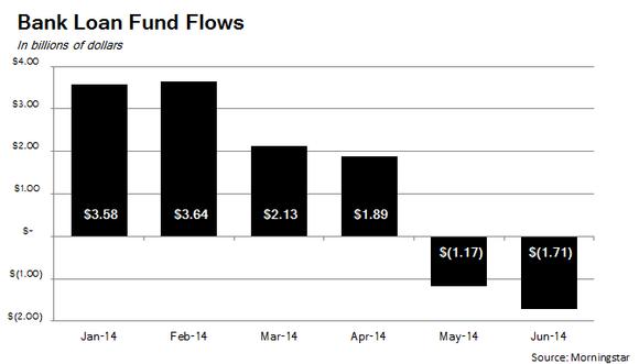 Bl Fund Flows