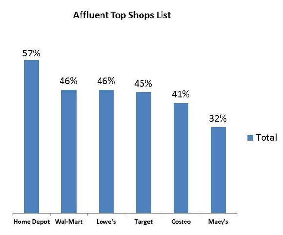 Affluent Top Shops