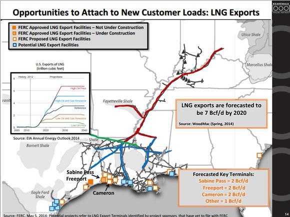 Boardwalk Pipeline Partners Lng Map