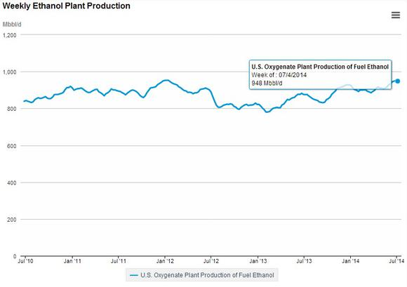 Weekly Ethanol Plant Production