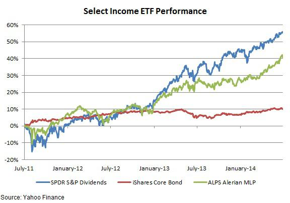 Income Etf Performance