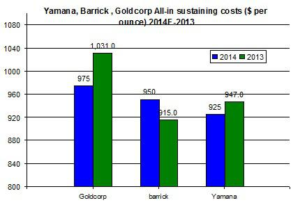 Yamana Production Costs