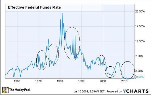 Fed Funds Rate And Reits Graph