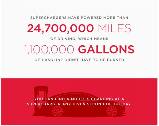 Tesla Supercharging Milestone