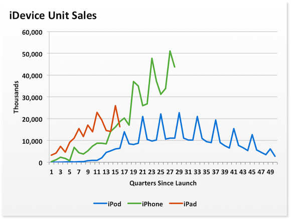 Ipad Adoption